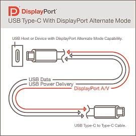 DisplayPort po USB 4