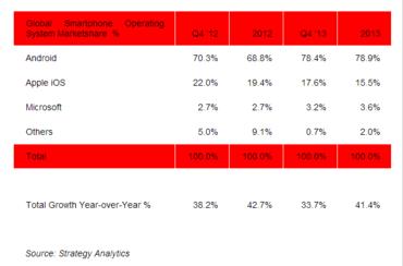 Prodeje smartphonů v roce 2013