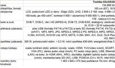 Tabulka parametrů byla aktualizována 4. 12. 2013 (přidáno druhé rozlišení UHD).