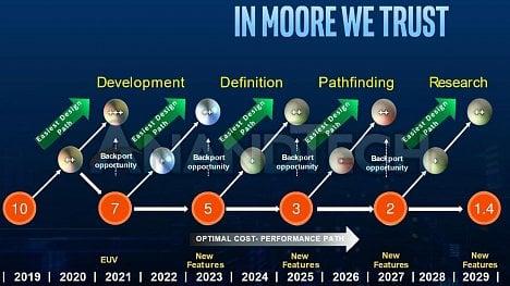 Intel roadmapa 2019-2029