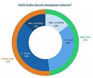 Kolik hodin denně sledujeme televizní vysílání?