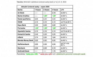 Minimální nabídkové úrokové sazby bank. Zdroj: Hypoindex.cz (9.8.2020)