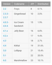 Zastoupení verzí Androidu na začátku června 2016