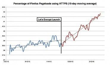 Procento stránek načítaných ve Firefoxu přes HTTPS