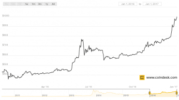 Vývoj kurzu bitcoinu v roce 2016