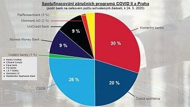 Spolufinancování záručních programů COVID II a COVID Praha