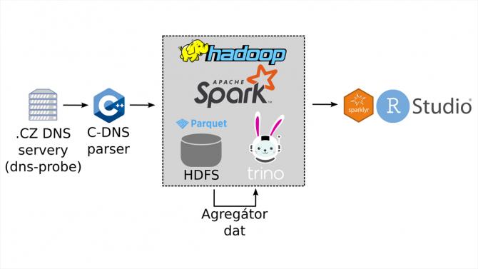 [aktualita] Jak CZ.NIC migroval Hadoop a podpůrné nástroje z jedné distribuce na druhou