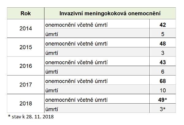 Předběžná data Národní referenční laboratoře pro meningokokové nákazy k 28. 11. 2018