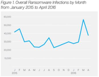 Průměrný počet nakažení ransomwarem.