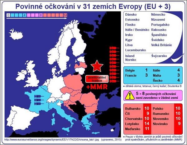 Očkování proti spalničkám, příušnicím a zarděnkám mají jako povinné pouze tyto státy: Bulharsko, Rumunsko, Lotyško, ČR, SR, Chorvatsko, Maďarsko, Polsko, Slovinsko
