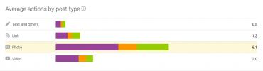 Google+ Insights - Pooh.cz - Průměr podle typu příspěvků