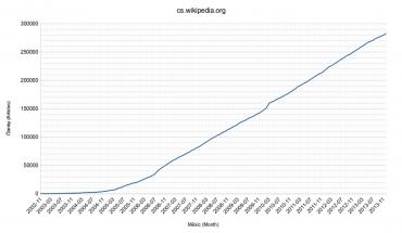 Vývoj počtu hesel české Wikipedie v čase