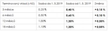 Změna úrokových sazeb na termínovaném vkladu od 1.5.2019.