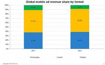 Podíly jednotlivých forem mobilní reklamy na globálním trhu.