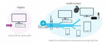 Multiscreen Home Orchestration