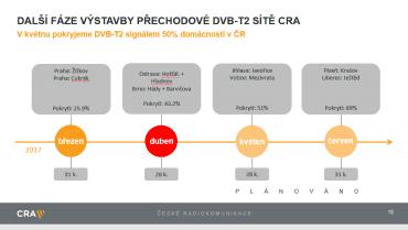 Další fáze rozvoje DVB-T2 sítě.