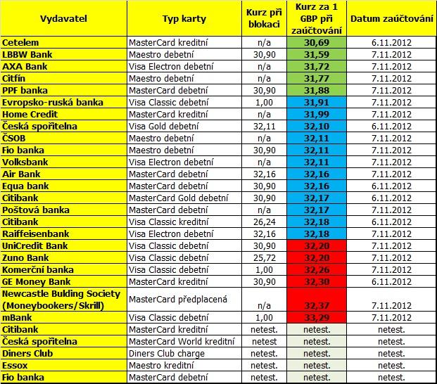 Kurzy platebních karet v GBP, listopad 2012