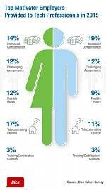 Co nejvíc motivuje muže a ženy v IT?