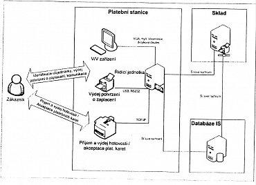 Schéma samoobslužného systému pro hotovostní úhrady a automatické zpracování objednávek v žádosti o udělení užitného vzoru, který v roce 2007 podala společnost Alzasoft, resp. Aleš Zavoral.