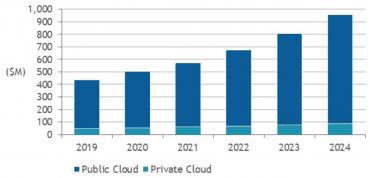 Velikost cloudového trhu v České republice