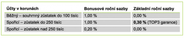 Snížení úrokové sazby.