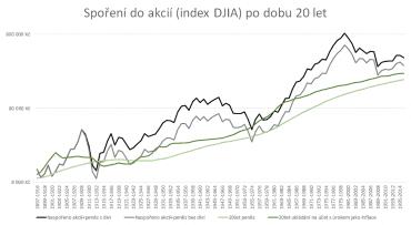 Spoření do akcií po dobu 20 let (index DJIA)