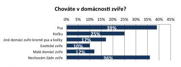 Online průzkum České asociace pojišťoven. NMS Market Research, listopad 2014, populace: 18-65 let, 1000 respondentů.