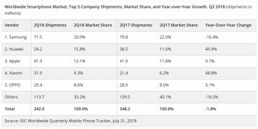 Dodávky smartphonů v druhém kvartálu 2018