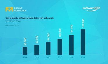 Jenom za poslední čtvrtletí loňského roku si datovou schránku aktivovalo 10 tisíc Čechů.