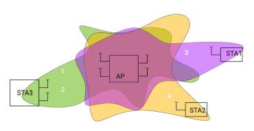 Schématické znázornění beamformingu a využití prostorových streamů. STA3 využívá 2 streamy pro navýšení kapacity (MIMO 2x2).