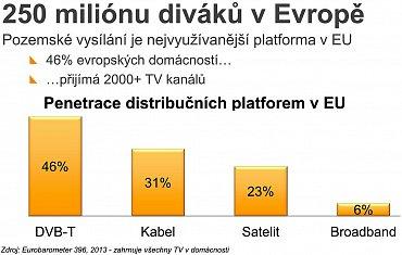 Pozemní vysílání je nejvyužívanější platformou v Evropě