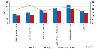 Mediány mezd a Gender Pay Gap podle vzdělání (2017).