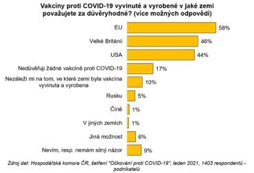 Největší důvěře se těší vakcíny mající původ v zemích Evropské unie.