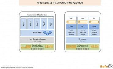 Výhody kontejnerového uspořádání spočívají ve sdílení zdrojů, a tudíž celkově urychlují požadované činnosti. Předpřipravené prostředí Kubernetes poskytuje širokou škálu možností využití jejich potenciálu bez vendor lock – in limitů. Nadstavba [SCP] SafeDX Cloud Platform poskytuje pravidelně aktualizované prostředí Kubernetes, které se uplatňuje nejen při vývoji software, ale i při správě kritické infrastruktury, velkého množství interních aplikací či při vývoji a správě webů. Platforma je využívá servery a datová úložiště pořízené v rámci programu HPE GreenLake.