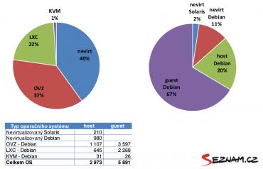 Statistika virtualizačních technologií a operačních systémů