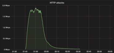 Graf HTTP útoku