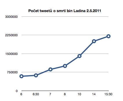 Počet tweetů o bin Ladinovi 2.5.2011