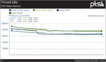 Linux kernel energy problem