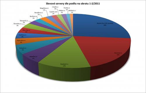 Podíly obratů slevových serverů za období leden až 11. únor 2011. Data (snad) očištěna o nadhodnocení