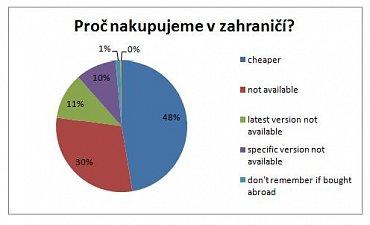 Češi v zahraničních e-shopech nakupují nejvíce elektroniku, digitální produkty, software a oblečení.