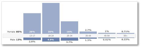 Demografická struktura uživatelů BookFan