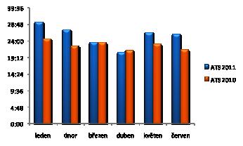 Graf 3: Vývoj průměrně stráveného času na internetu (ATS) leden-červen 2010 a 2011