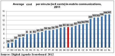 Ceny volání v rámci EU se liší až o 774 %