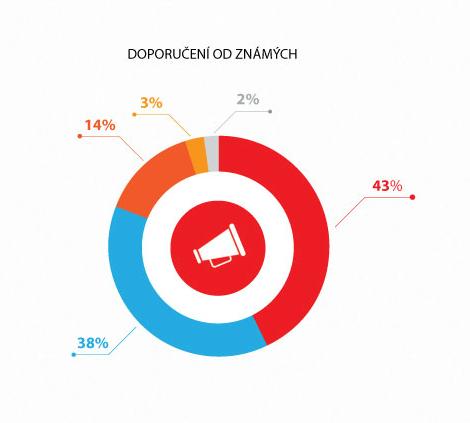 Co je pro zákazníky e-shopů důležité?
