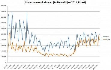 Návštěvnost webu nova.cz versus návštěvnost iprima.cz, květen až říjen 2011 - odhad počtu reálných uživatelů (RUest) dle měření Netmonitoru.