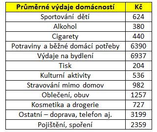 Průměrná útrata české domácnosti za jednotlivé položky.