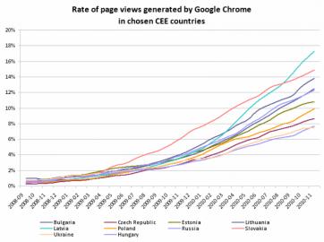 Google Chrome vývoj rozšíření ve střední Evropě