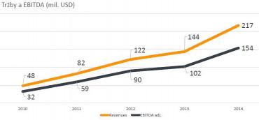 Tržby a zisk Avastu do roku 2014.