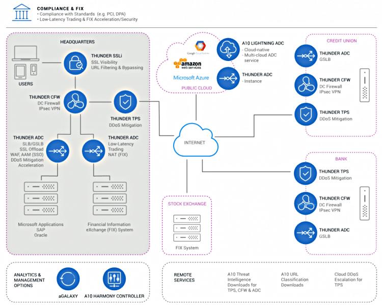 Možnosti nasazení řešení A10 Networks pro finanční a bankovní instituce