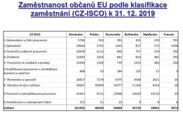 Nejčastějšímí cizinci ze zemí EU kteří u nás pracují, jsou Slováci.